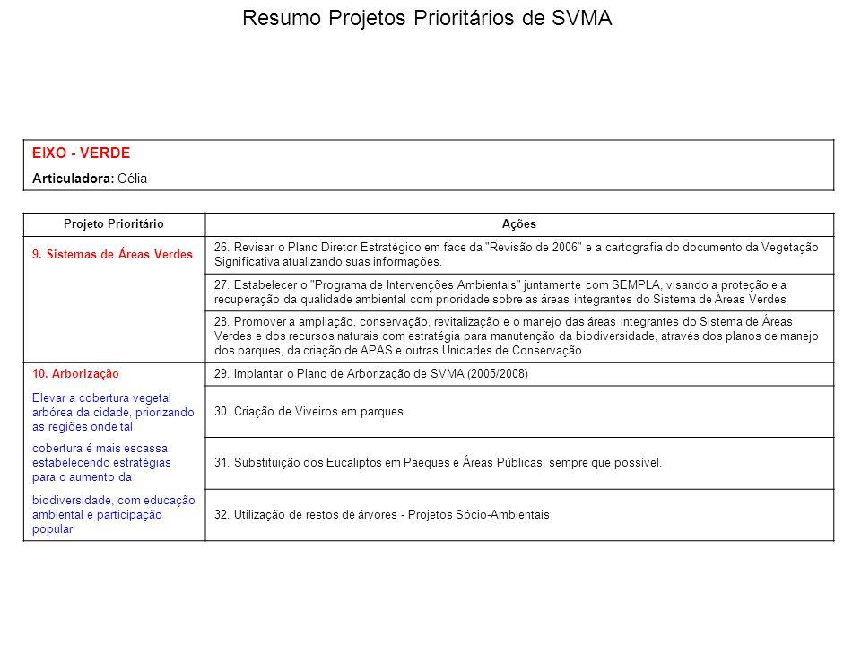 EIXO - VERDE Articuladora: Célia Projeto PrioritárioAções 9. Sistemas de Áreas Verdes 26. Revisar o Plano Diretor Estratégico em face da
