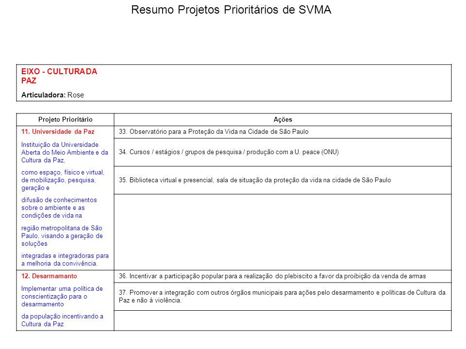 EIXO - CULTURA DA PAZ Articuladora: Rose Projeto PrioritárioAções 11. Universidade da Paz33. Observatório para a Proteção da Vida na Cidade de São Pau