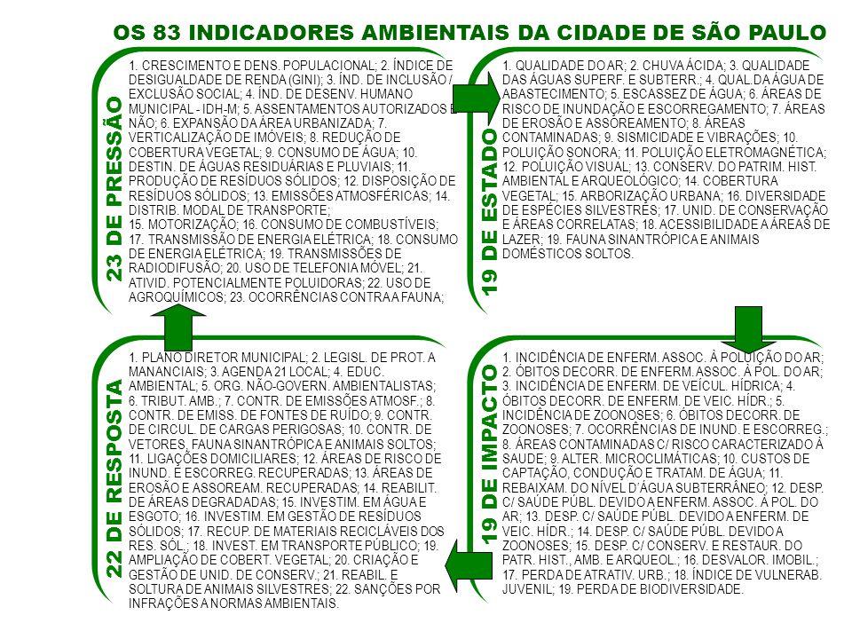 AS MAIORES VULNERABILIDADES DO MEIO AMBIENTE Água.