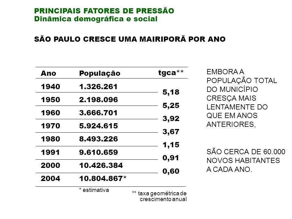 PRINCIPAIS FATORES DE PRESSÃO Dinâmica demográfica e social SÃO PAULO CRESCE UMA MAIRIPORÃ POR ANO EMBORA A POPULAÇÃO TOTAL DO MUNICÍPIO CRESÇA MAIS LENTAMENTE DO QUE EM ANOS ANTERIORES, SÃO CERCA DE 60.000 NOVOS HABITANTES A CADA ANO.