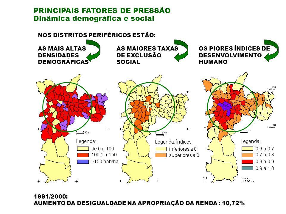 PRINCIPAIS FATORES DE PRESSÃO Dinâmica demográfica e social 1991/2000: AUMENTO DA DESIGUALDADE NA APROPRIAÇÃO DA RENDA : 10,72% inferiores a 0 superiores a 0 Legenda: Índices 0,6 a 0,7 0,7 a 0,8 0,8 a 0,9 0,9 a 1,0 Legenda: NOS DISTRITOS PERIFÉRICOS ESTÃO: AS MAIS ALTAS DENSIDADES DEMOGRÁFICAS AS MAIORES TAXAS DE EXCLUSÃO SOCIAL OS PIORES ÍNDICES DE DESENVOLVIMENTO HUMANO Legenda: de 0 a 100 100,1 a 150 >150 hab/ha