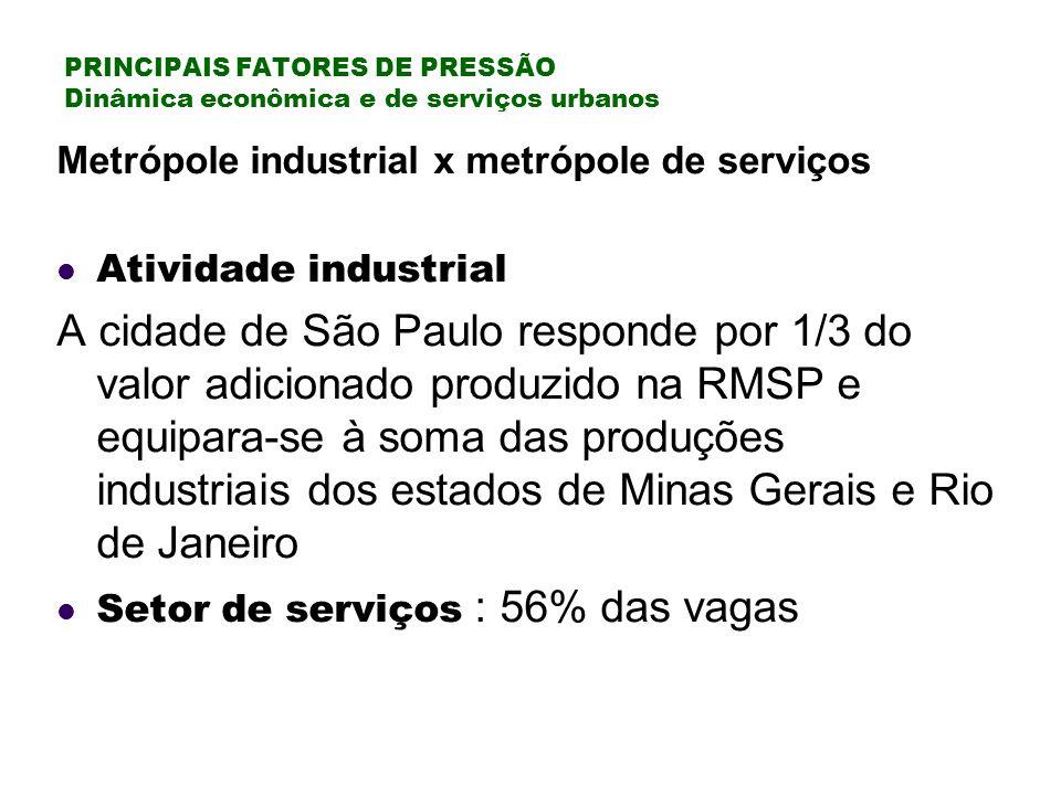 PRINCIPAIS FATORES DE PRESSÃO Dinâmica econômica e de serviços urbanos Metrópole industrial x metrópole de serviços Atividade industrial A cidade de São Paulo responde por 1/3 do valor adicionado produzido na RMSP e equipara-se à soma das produções industriais dos estados de Minas Gerais e Rio de Janeiro Setor de serviços : 56% das vagas