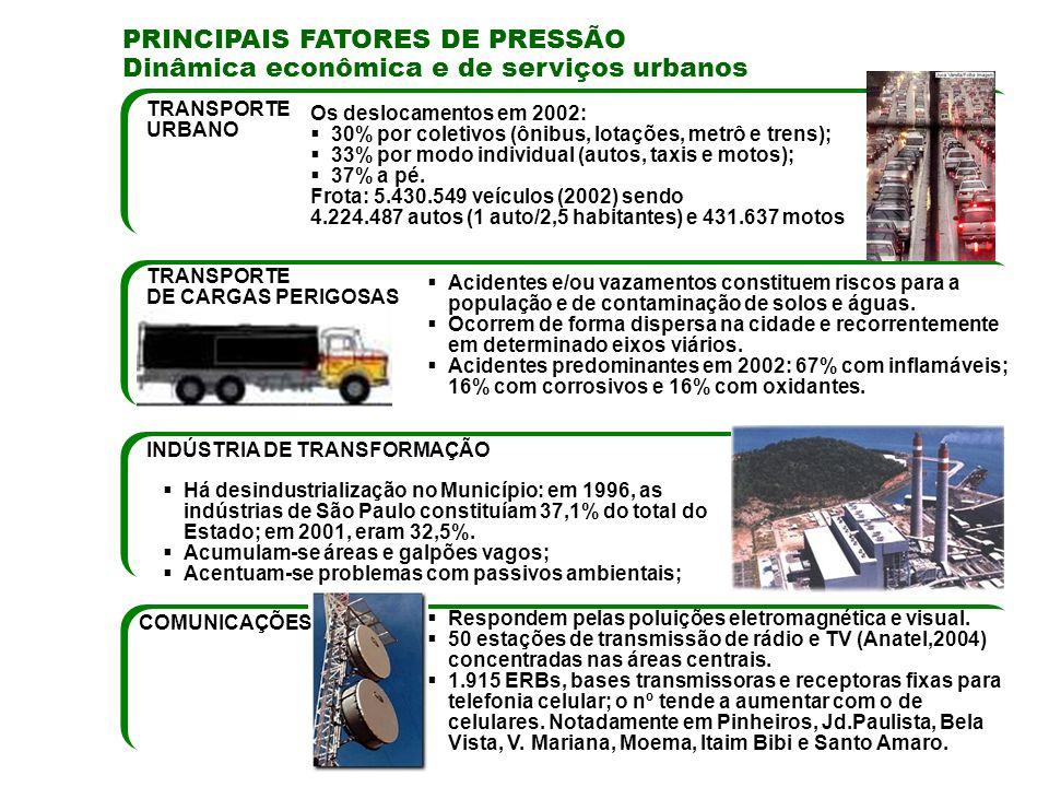 PRINCIPAIS FATORES DE PRESSÃO Dinâmica econômica e de serviços urbanos TRANSPORTE DE CARGAS PERIGOSAS COMUNICAÇÕES Acidentes e/ou vazamentos constituem riscos para a população e de contaminação de solos e águas.