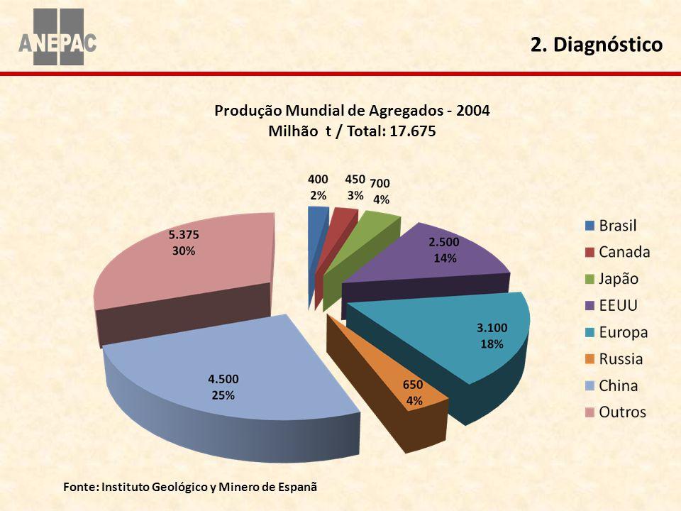 Produção Mundial de Agregados - 2004 Milhão t / Total: 17.675 Fonte: Instituto Geológico y Minero de Espanã 2. Diagnóstico