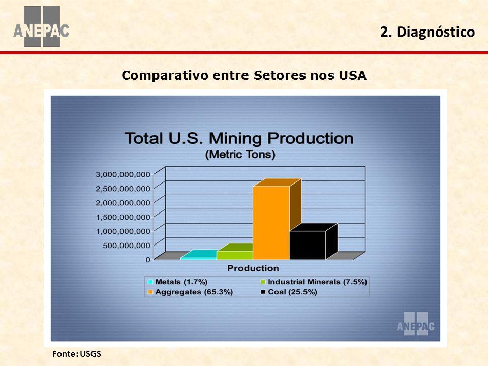 Fonte: USGS Comparativo entre Setores nos USA 2. Diagnóstico