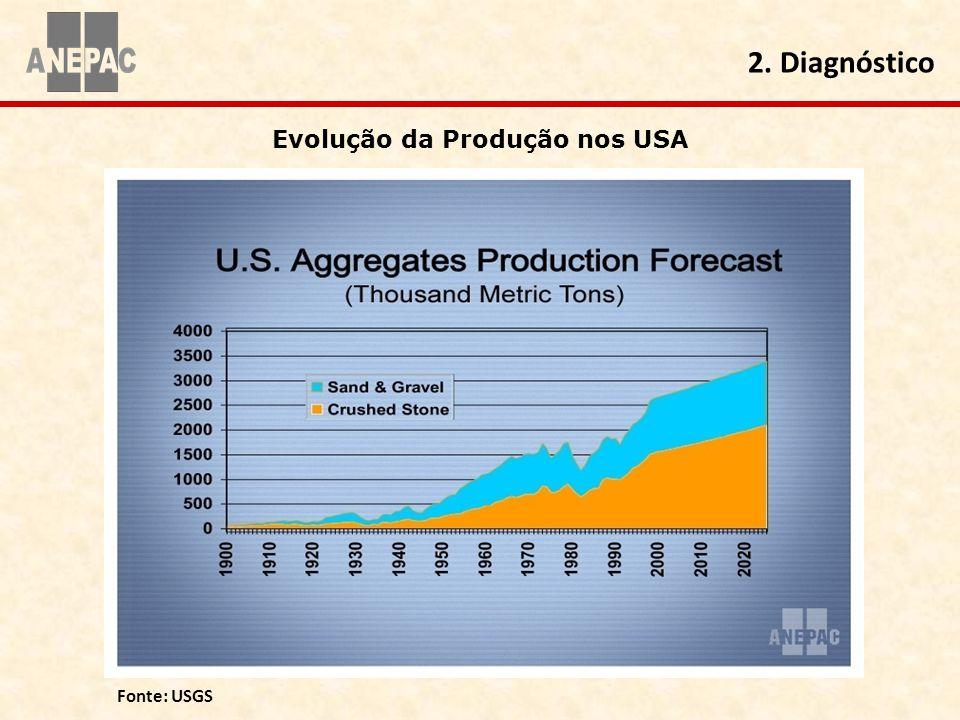 Evolução da Produção nos USA 2. Diagnóstico Fonte: USGS
