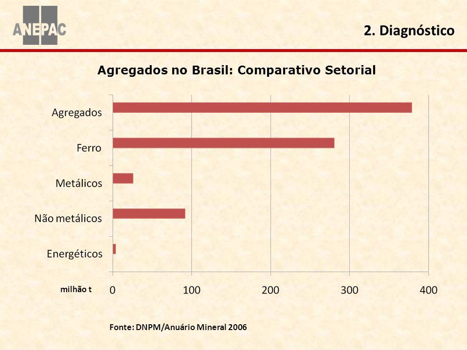 Fonte: DNPM/Anuário Mineral 2006 Agregados no Brasil: Comparativo Setorial 2. Diagnóstico milhão t