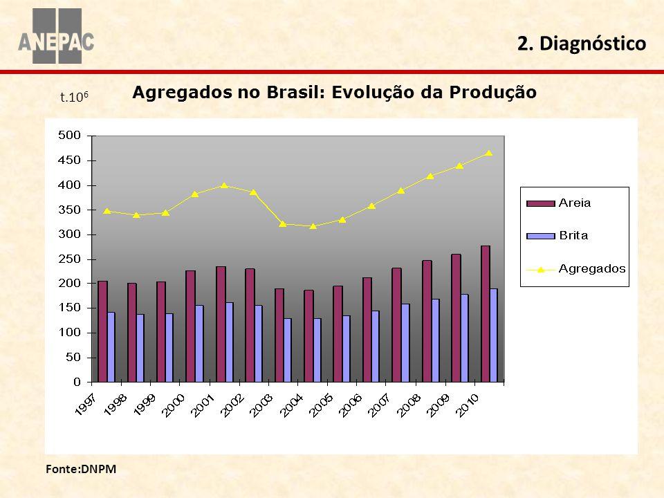 Fonte:DNPM Agregados no Brasil: Evolução da Produção 2. Diagnóstico t.10 6