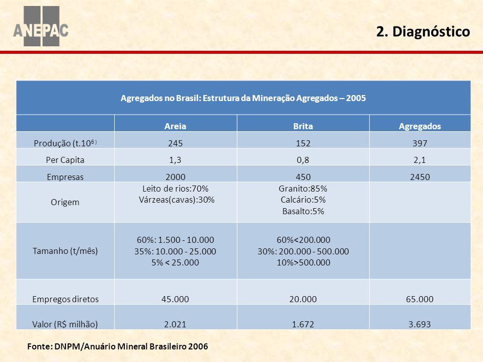 Agregados no Brasil: Estrutura da Mineração Agregados – 2005 AreiaBritaAgregados Produção (t.10 6 ) 245152397 Per Capita1,30,82,1 Empresas20004502450