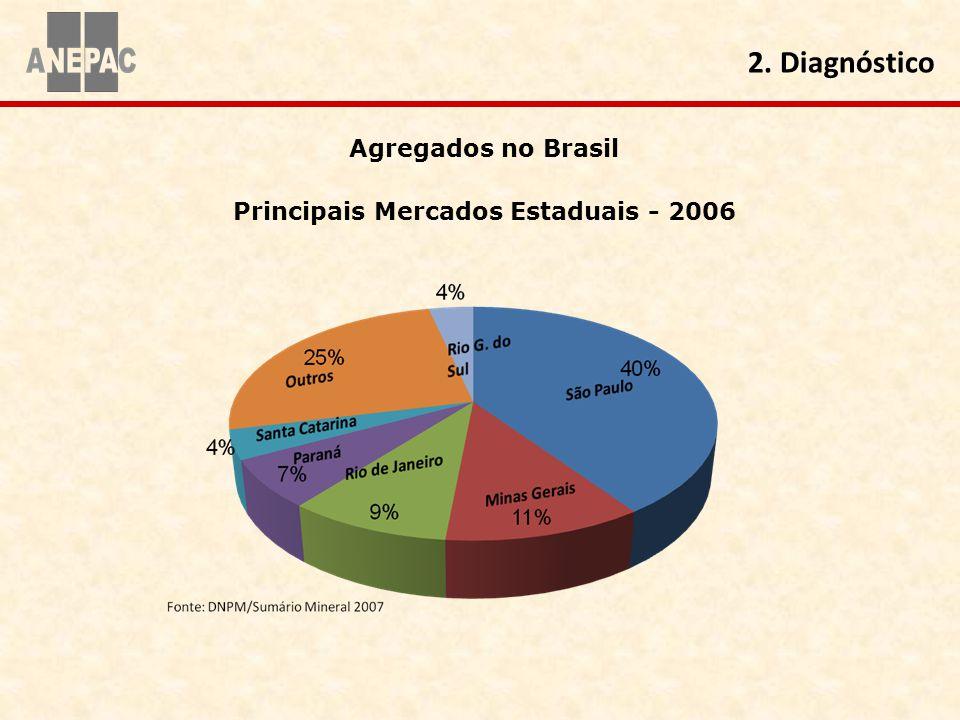 Agregados no Brasil Principais Mercados Estaduais - 2006 2. Diagnóstico