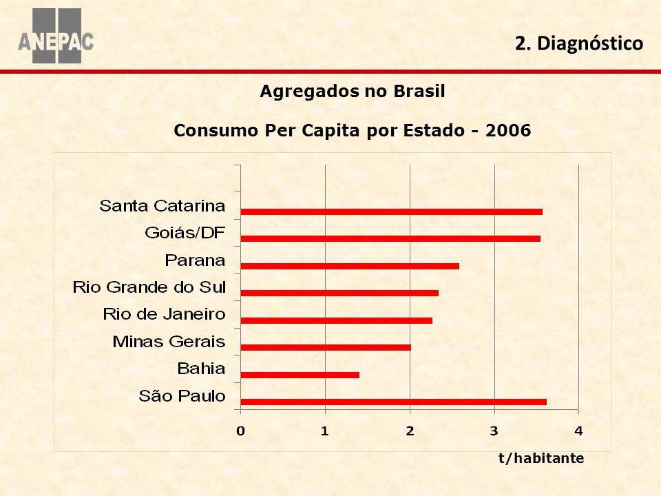 Agregados no Brasil Consumo Per Capita por Estado - 2006 2. Diagnóstico t/habitante