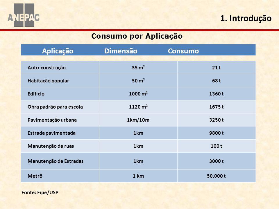 Aplicação Dimensão Consumo Auto-construção35 m²21 t Habitação popular50 m²68 t Edifício1000 m²1360 t Obra padrão para escola1120 m²1675 t Pavimentação
