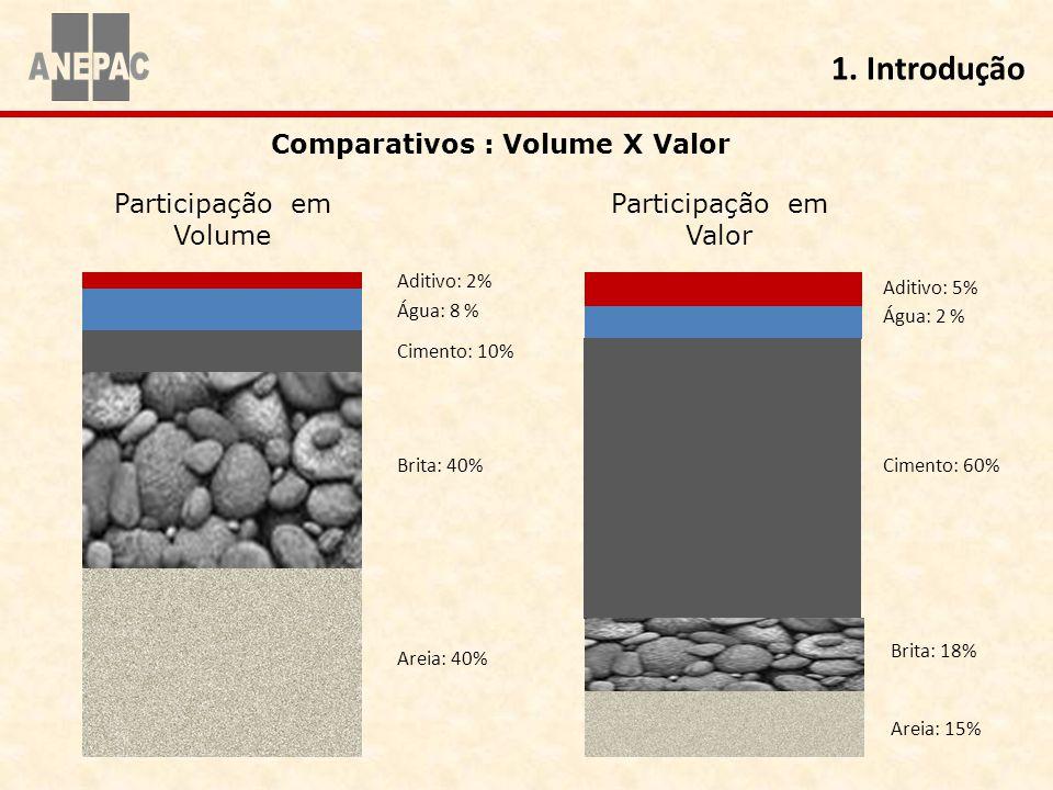 Cimento: 60% Participação em Volume Participação em Valor Areia: 40% Brita: 40% Cimento: 10% Aditivo: 2% Água: 8 % Aditivo: 5% Água: 2 % Brita: 18% Ar