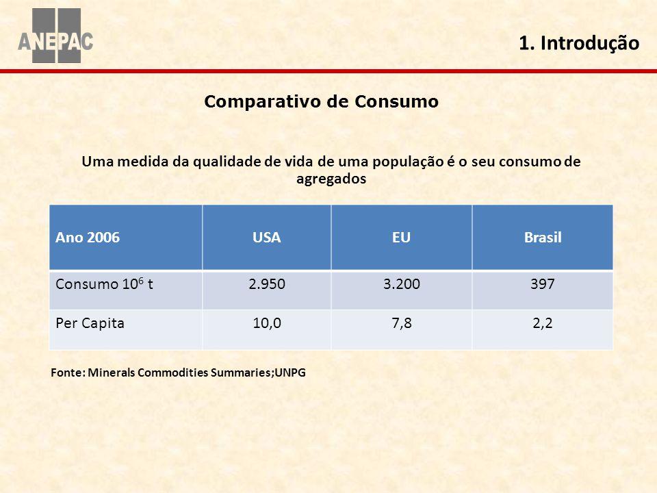 Uma medida da qualidade de vida de uma população é o seu consumo de agregados Ano 2006USAEUBrasil Consumo 10 6 t2.9503.200397 Per Capita10,07,82,2 Fon