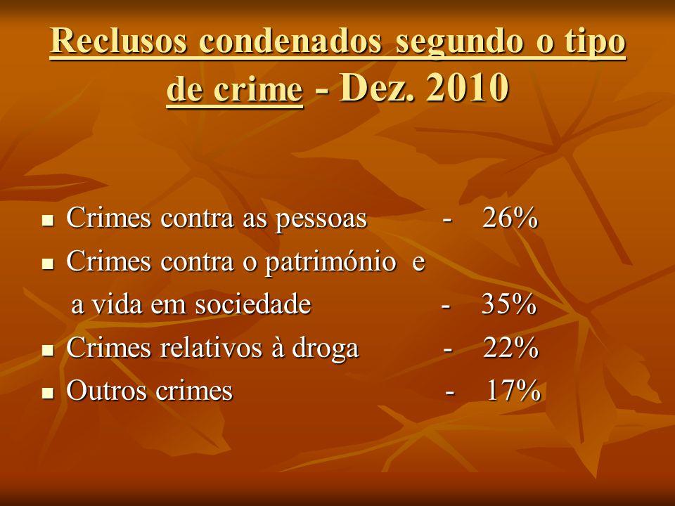 Reclusos condenados segundo o tipo de crime - Dez. 2010 Crimes contra as pessoas - 26% Crimes contra as pessoas - 26% Crimes contra o património e Cri