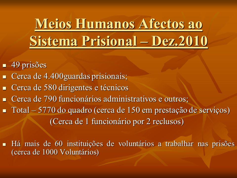 Meios Humanos Afectos ao Sistema Prisional – Dez.2010 49 prisões 49 prisões Cerca de 4.400guardas prisionais; Cerca de 4.400guardas prisionais; Cerca