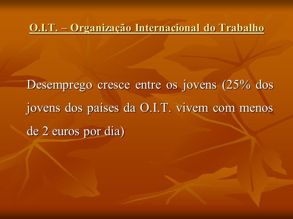 O.I.T. – Organização Internacional do Trabalho Desemprego cresce entre os jovens (25% dos jovens dos países da O.I.T. vivem com menos de 2 euros por d