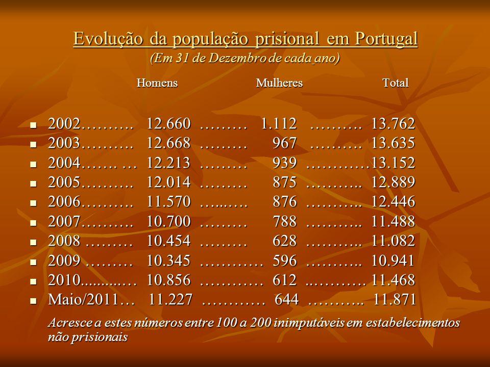 Homens Mulheres Total Homens Mulheres Total 2002………. 12.660 ……… 1.112 ………. 13.762 2002………. 12.660 ……… 1.112 ………. 13.762 2003………. 12.668 ……… 967 ………. 1