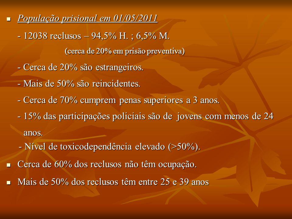 População prisional em 01/05/2011 População prisional em 01/05/2011 - 12038 reclusos – 94,5% H. ; 6,5% M. (cerca de 20% em prisão preventiva) - Cerca