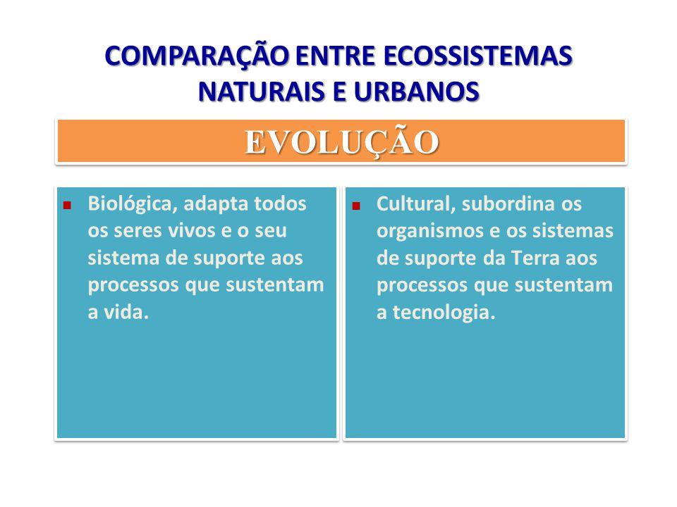 COMPARAÇÃO ENTRE ECOSSISTEMAS NATURAIS E URBANOS EVOLUÇÃOEVOLUÇÃO Biológica, adapta todos os seres vivos e o seu sistema de suporte aos processos que