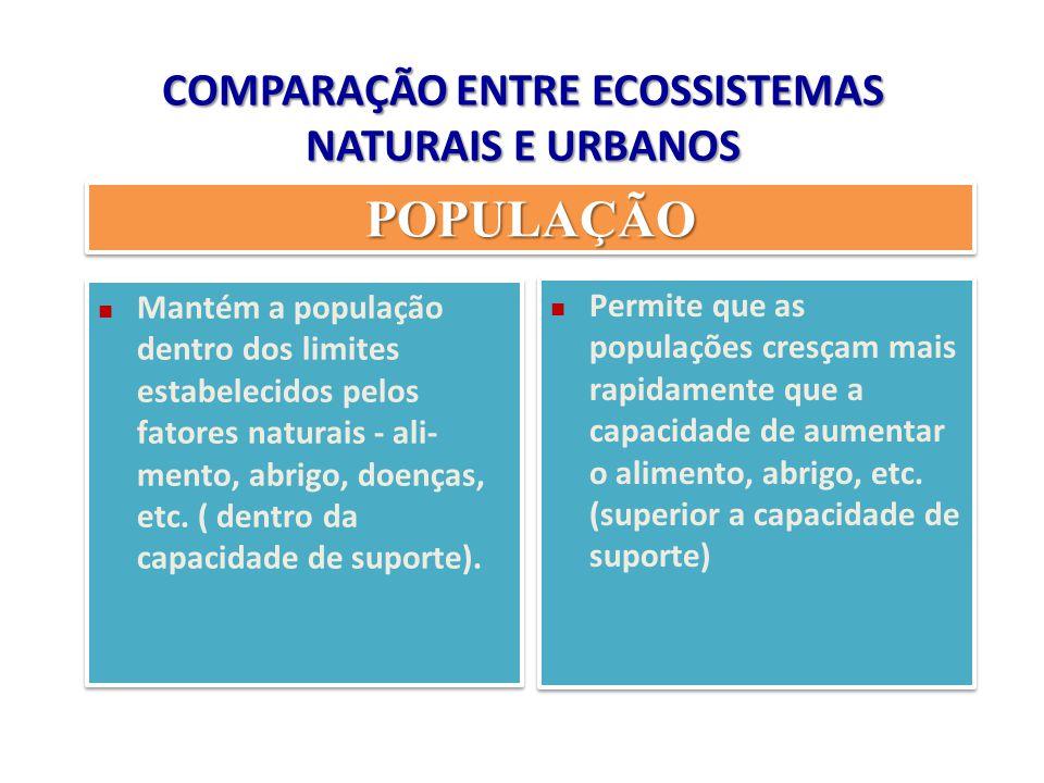 COMPARAÇÃO ENTRE ECOSSISTEMAS NATURAIS E URBANOS POPULAÇÃOPOPULAÇÃO Mantém a população dentro dos limites estabelecidos pelos fatores naturais - ali-
