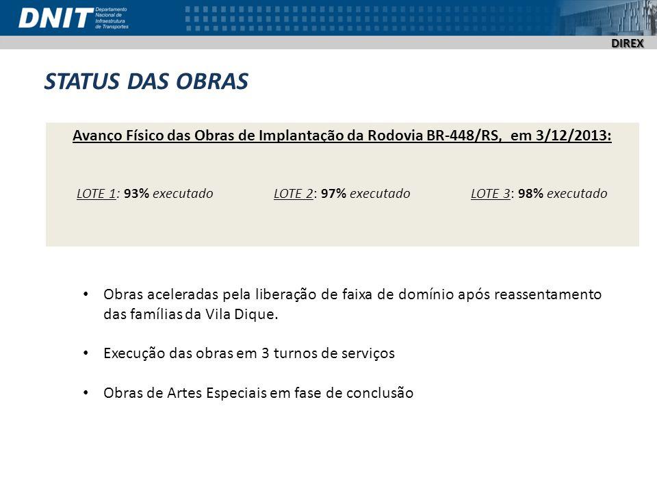 DIREX STATUS DAS OBRAS Avanço Físico das Obras de Implantação da Rodovia BR-448/RS, em 3/12/2013: LOTE 1: 93% executadoLOTE 2: 97% executadoLOTE 3: 98