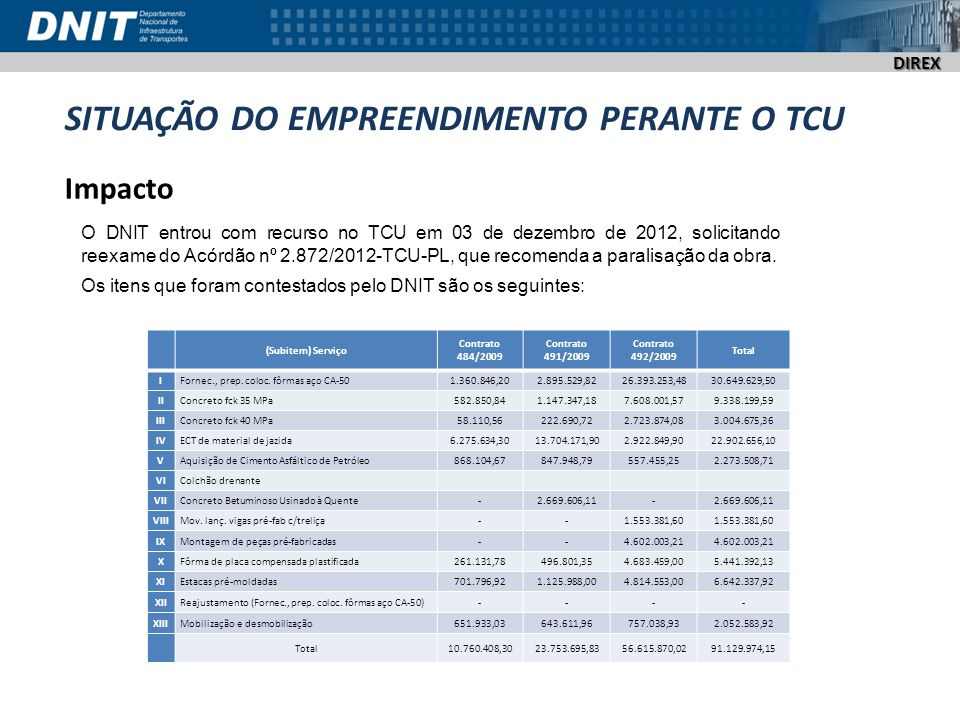 DIREX SITUAÇÃO DO EMPREENDIMENTO PERANTE O TCU Situação Processual PROCESSO TC 008.945/2011-0 (BR 448/RS – IMPLANTAÇÃO E PAVIMENTAÇÃO CONTRATOS 484/2009-00, 491/2009-00 e 492/2009-00) Os efeitos do Item 9.1 e Sub-itens, do Acórdão 2872/2012 TCU-PL, estão suspensos em decorrência de recursos interpostos pelo DNIT e pelas empresas detentoras dos contratos dos 3 lotes de obras (pedido de reexame).