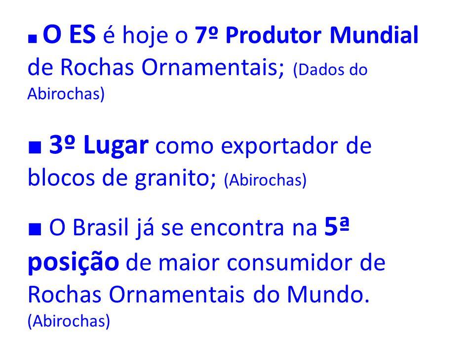 O ES é hoje o 7º Produtor Mundial de Rochas Ornamentais; (Dados do Abirochas) 3º Lugar como exportador de blocos de granito; (Abirochas) O Brasil já s