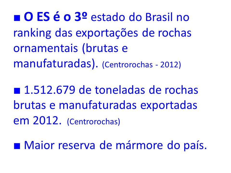 O ES é o 3º estado do Brasil no ranking das exportações de rochas ornamentais (brutas e manufaturadas). (Centrorochas - 2012) 1.512.679 de toneladas d