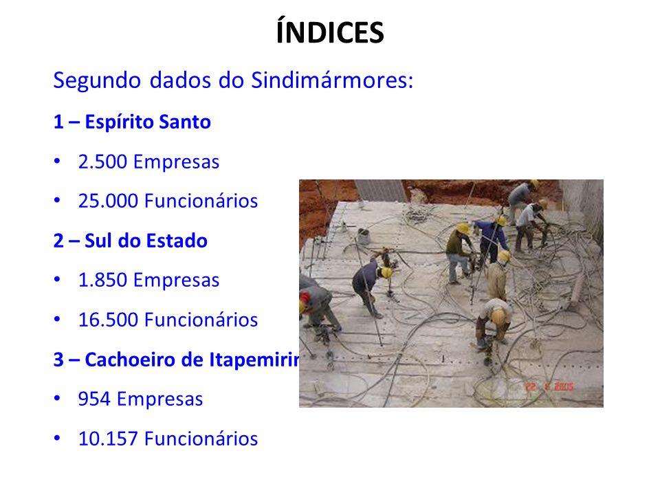 ÍNDICES Segundo dados do Sindimármores: 1 – Espírito Santo 2.500 Empresas 25.000 Funcionários 2 – Sul do Estado 1.850 Empresas 16.500 Funcionários 3 –