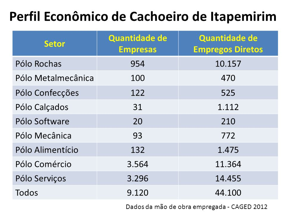 Perfil Econômico de Cachoeiro de Itapemirim Setor Quantidade de Empresas Quantidade de Empregos Diretos Pólo Rochas95410.157 Pólo Metalmecânica100470