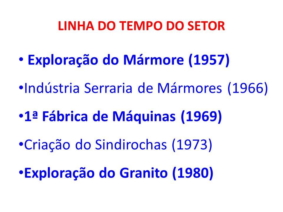 LINHA DO TEMPO DO SETOR Exploração do Mármore (1957) Indústria Serraria de Mármores (1966) 1ª Fábrica de Máquinas (1969) Criação do Sindirochas (1973)