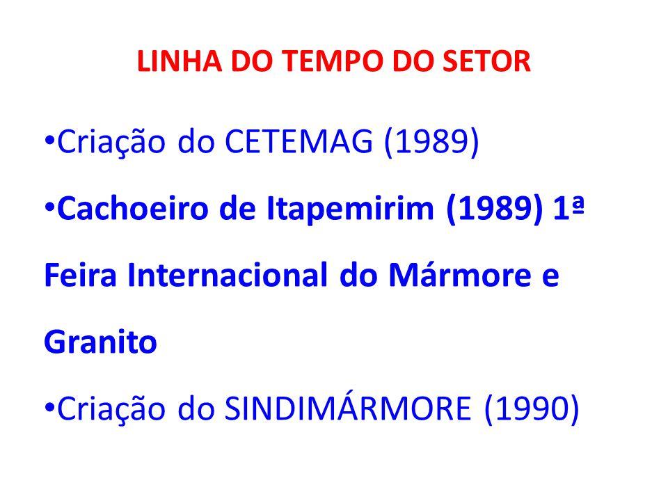 LINHA DO TEMPO DO SETOR Criação do CETEMAG (1989) Cachoeiro de Itapemirim (1989) 1ª Feira Internacional do Mármore e Granito Criação do SINDIMÁRMORE (