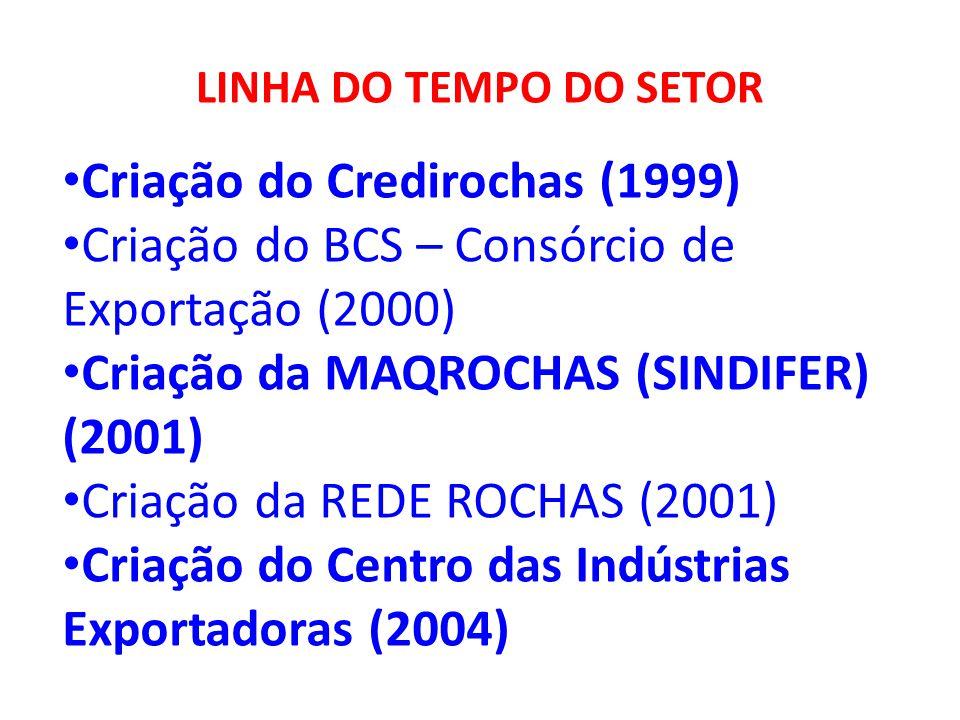 LINHA DO TEMPO DO SETOR Criação do Credirochas (1999) Criação do BCS – Consórcio de Exportação (2000) Criação da MAQROCHAS (SINDIFER) (2001) Criação d