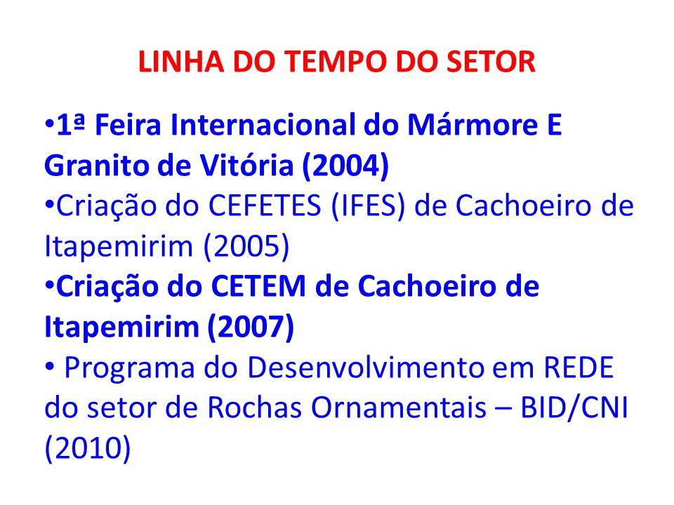 LINHA DO TEMPO DO SETOR 1ª Feira Internacional do Mármore E Granito de Vitória (2004) Criação do CEFETES (IFES) de Cachoeiro de Itapemirim (2005) Cria