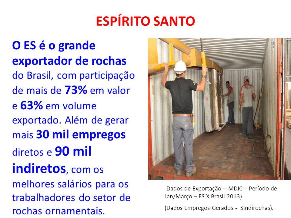 ESPÍRITO SANTO O ES é o grande exportador de rochas do Brasil, com participação de mais de 73% em valor e 63% em volume exportado. Além de gerar mais