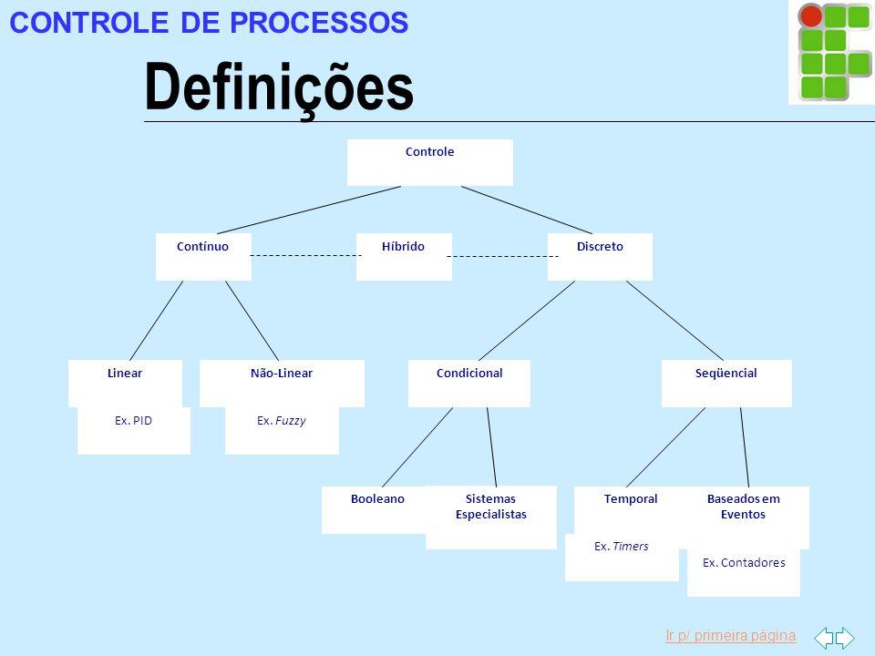 Ir p/ primeira página CONTROLE DE PROCESSOS Definições Controle ContínuoDiscreto LinearNão - Linear Condicional Seqüencial Booleano Sistemas Especiali