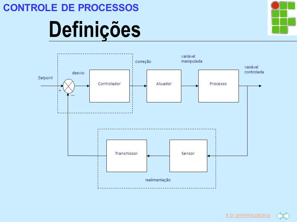 Ir p/ primeira página CONTROLE DE PROCESSOS Definições ControladorProcessoAtuador TransmissorSensor Setpoint desvio correção variável manipulada variá