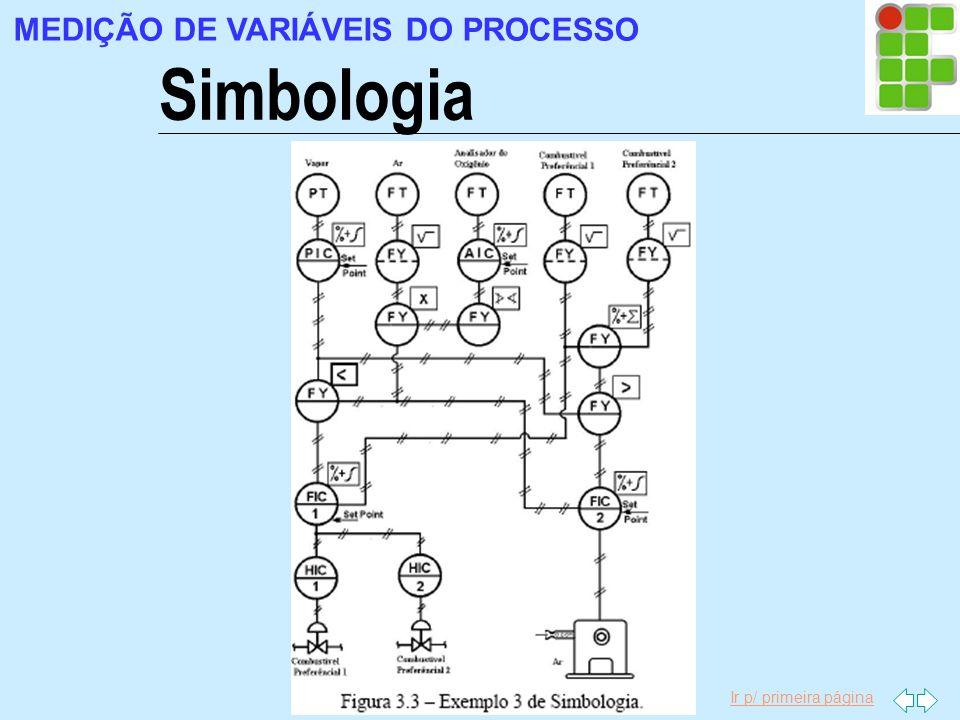 Ir p/ primeira página Simbologia MEDIÇÃO DE VARIÁVEIS DO PROCESSO
