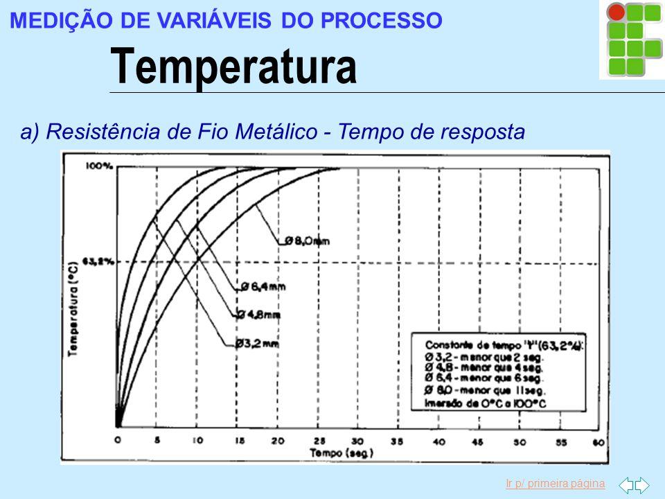 Ir p/ primeira página Temperatura MEDIÇÃO DE VARIÁVEIS DO PROCESSO a) Resistência de Fio Metálico - Tempo de resposta