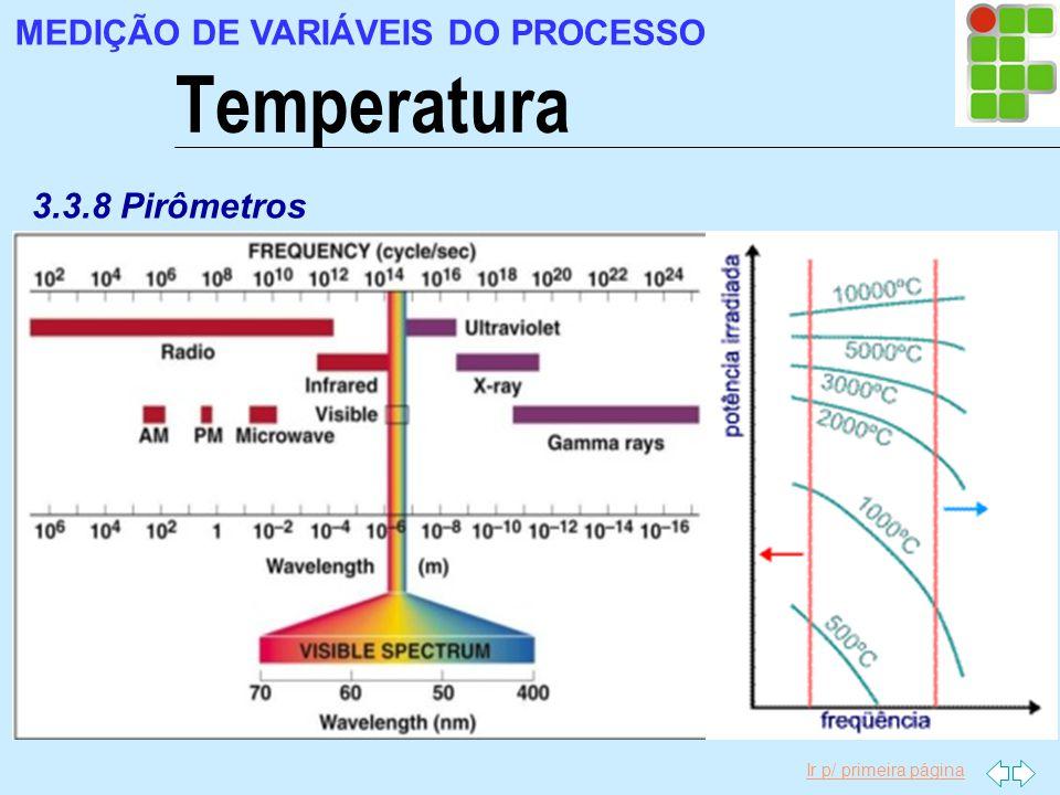 Ir p/ primeira página Temperatura MEDIÇÃO DE VARIÁVEIS DO PROCESSO 3.3.8 Pirômetros