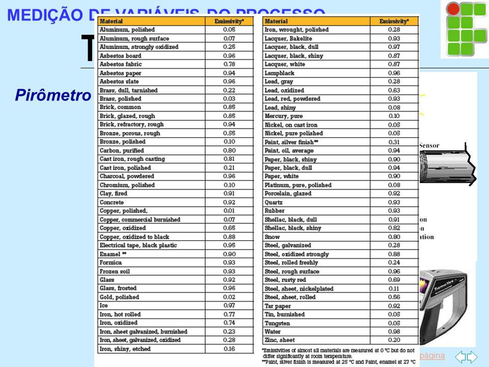 Ir p/ primeira página Temperatura MEDIÇÃO DE VARIÁVEIS DO PROCESSO Pirômetro de Radiação