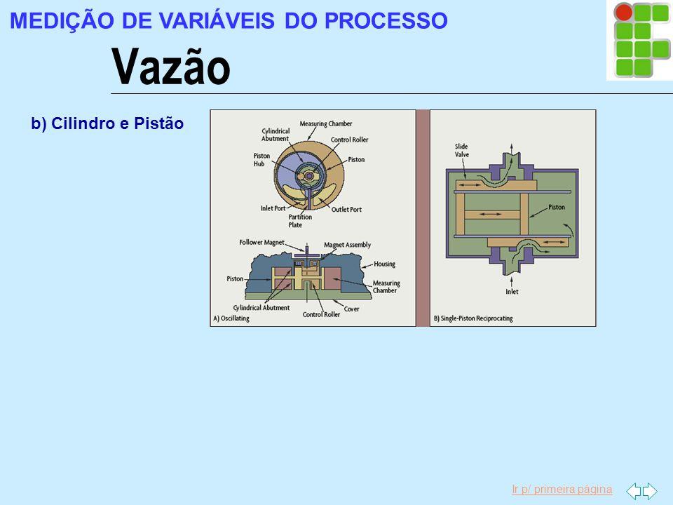Ir p/ primeira página Vazão MEDIÇÃO DE VARIÁVEIS DO PROCESSO b) Cilindro e Pistão