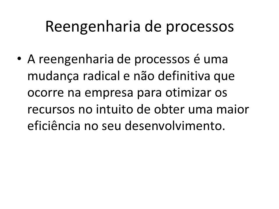 Reengenharia de processos A reengenharia de processos é uma mudança radical e não definitiva que ocorre na empresa para otimizar os recursos no intuit