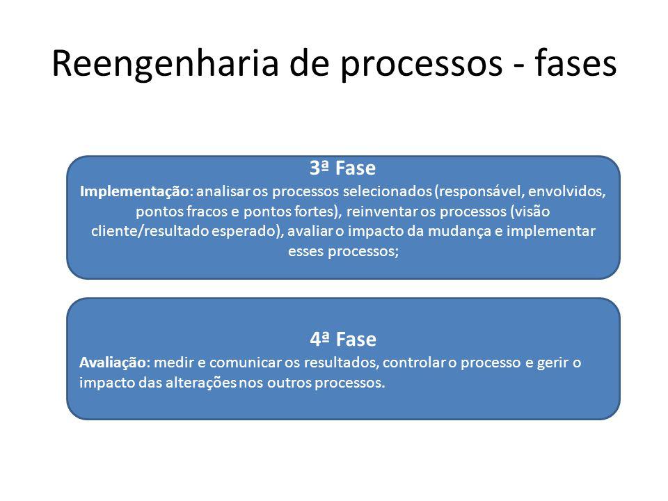 Reengenharia de processos - fases 3ª Fase Implementação: analisar os processos selecionados (responsável, envolvidos, pontos fracos e pontos fortes),