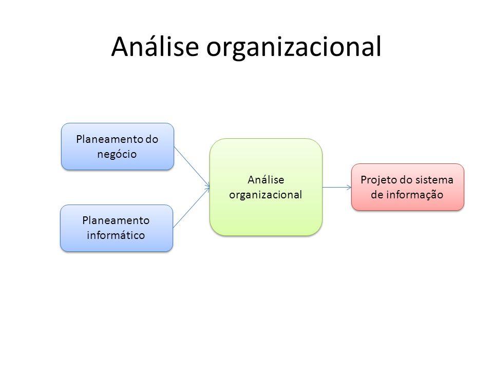 Planeamento do negócio Planeamento informático Projeto do sistema de informação Análise organizacional