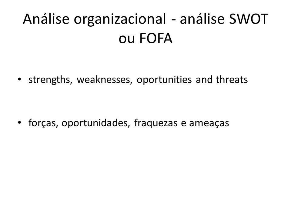 Análise organizacional - análise SWOT ou FOFA strengths, weaknesses, oportunities and threats forças, oportunidades, fraquezas e ameaças