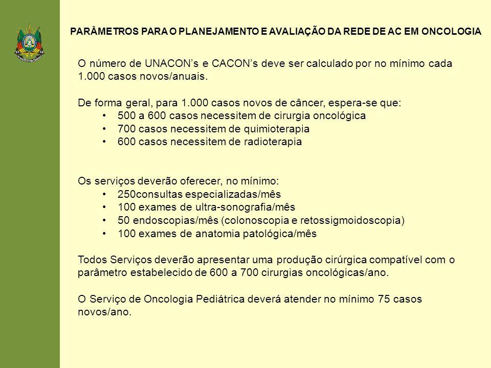 PARÂMETROS PARA O PLANEJAMENTO E AVALIAÇÃO DA REDE DE AC EM ONCOLOGIA O número de UNACONs e CACONs deve ser calculado por no mínimo cada 1.000 casos n