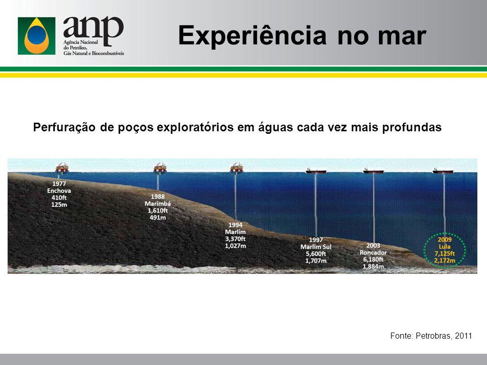 Fonte: Petrobras, 2011 Perfuração de poços exploratórios em águas cada vez mais profundas Experiência no mar