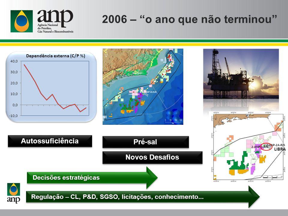 2006 – o ano que não terminou Novos Desafios Decisões estratégicas Regulação – CL, P&D, SGSO, licitações, conhecimento... Autossuficiência Pré-sal LIB